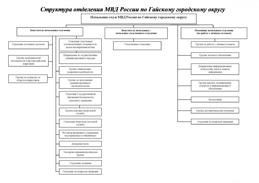 Назначен заместитель начальника отд. МВД